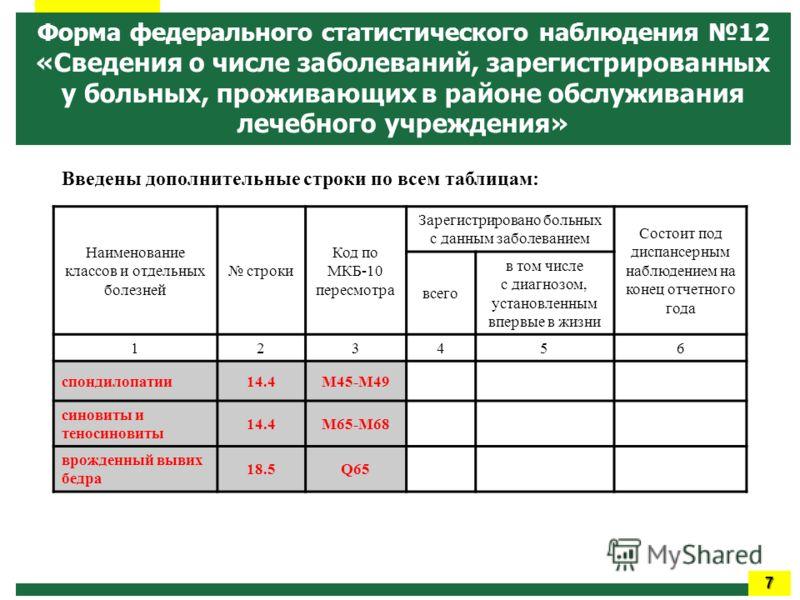 Заболеваемость и контингенты больных злокачественными новообразованиями по субъектам Российской Федерации Введены дополнительные строки по всем таблицам: Наименование классов и отдельных болезней строки Код по МКБ-10 пересмотра Зарегистрировано больн