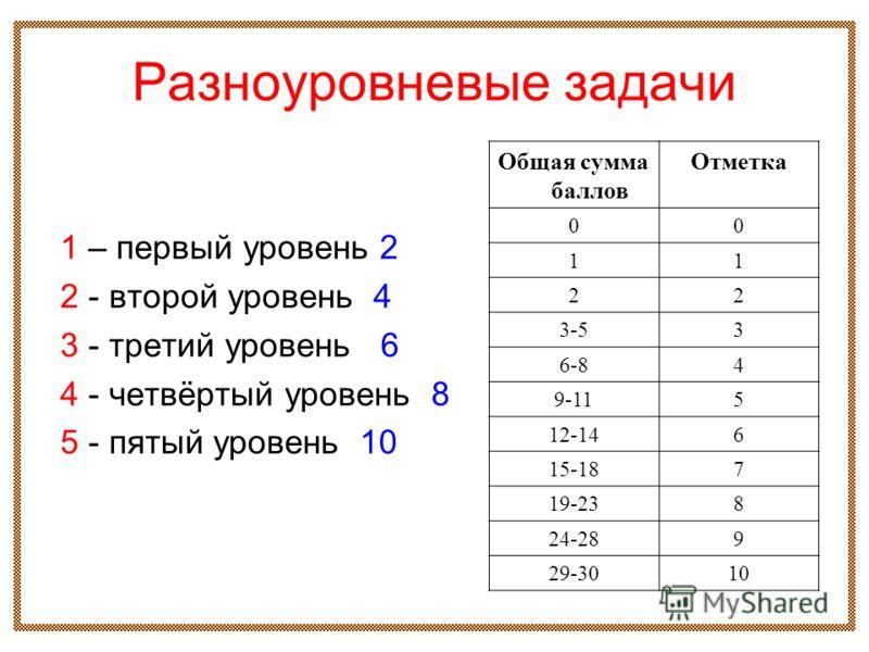 Разноуровневые задачи 1 – первый уровень 2 2 - второй уровень 4 3 - третий уровень 6 4 - четвёртый уровень 8 5 - пятый уровень 10 Общая сумма баллов Отметка 00 11 22 3-53 6-84 9-115 12-146 15-187 19-238 24-289 29-3010
