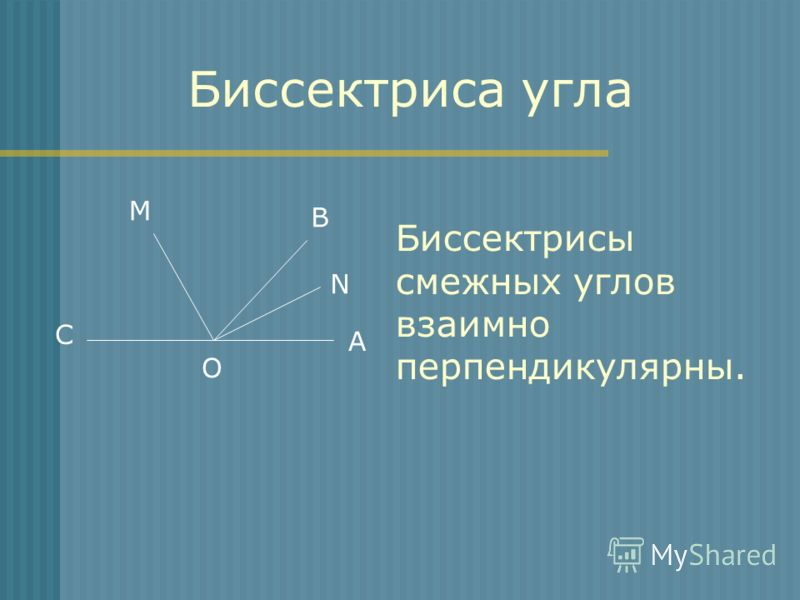 Биссектрисы смежных углов взаимно перпендикулярны. А N B M C O Биссектриса угла
