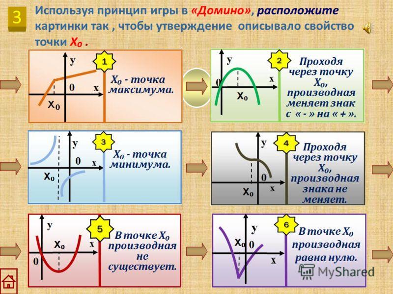 2 Какие из заданных на промежутке (a, b ) функций, графики которых будут представлены ниже, обладают указанными свойствами? ПРОВЕРКА А. Функция убывает на (a, b ). 1 5 Б. В каждой точке (a, b ) можно провести касательную. 1 5 2 В. В каждой точке (a,