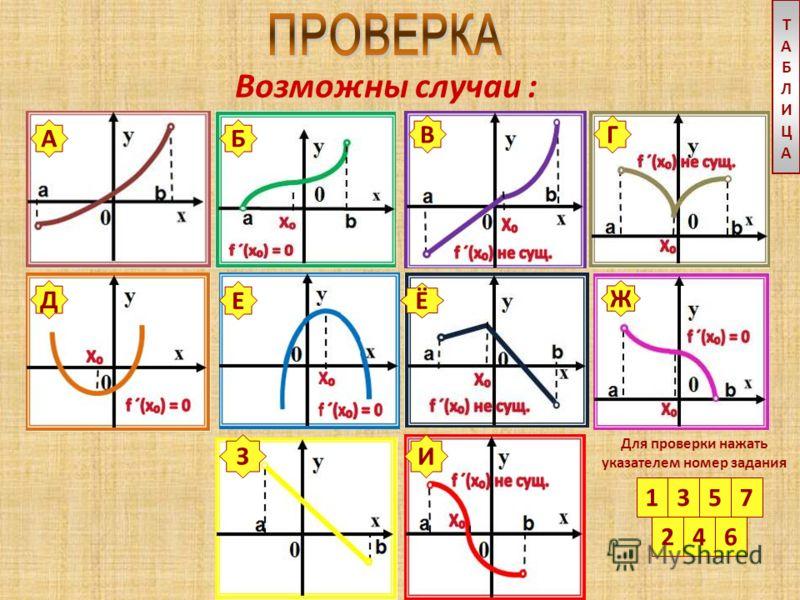 свойства f(x): 3 4 5 6 7 1 функция возрастает на промежутке и имеет на нем производную проходя через точку х, f ´(x) меняет знак с « - » на « + » 1 функция убывает на промежутке и имеет на нем производную 2 проходя через точку х, f ´(x) меняет знак с