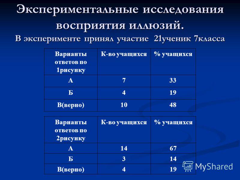 Экспериментальные исследования восприятия иллюзий. В эксперименте принял участие 21ученик 7класса Варианты ответов по 1рисунку К-во учащихся% учащихся А733 Б419 В(верно)1048 Варианты ответов по 2рисунку К-во учащихся% учащихся А1467 Б314 В(верно)419