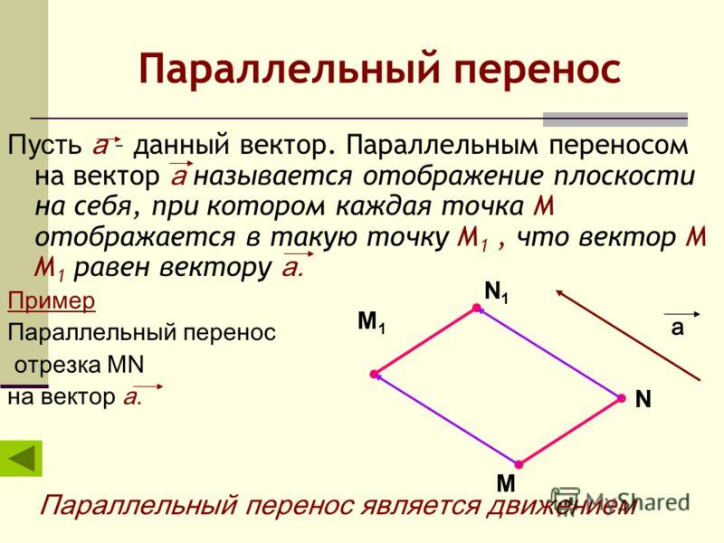 Параллельный перенос Пусть а – данный вектор. Параллельным переносом на вектор а называется отображение плоскости на себя, при котором каждая точка М отображается в такую точку М 1, что вектор М М 1 равен вектору а. Пример Параллельный перенос отрезк