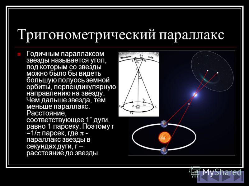 Тригонометрический параллакс Годичным параллаксом звезды называется угол, под которым со звезды можно было бы видеть большую полуось земной орбиты, перпендикулярную направлению на звезду. Чем дальше звезда, тем меньше параллакс. Расстояние, соответст