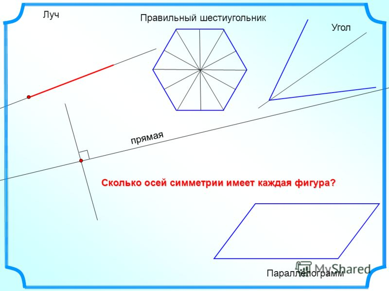 прямая Луч Правильный шестиугольник Параллелограмм Угол Сколько осей симметрии имеет каждая фигура?