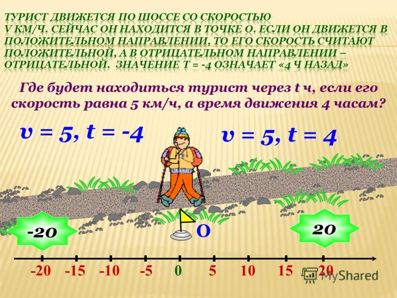 О v = 5, t = 4 Где будет находиться турист через t ч, если его скорость равна 5 км/ч, а время движения 4 часам? -10-15-20-510205015 20 -20 v = 5, t = -4