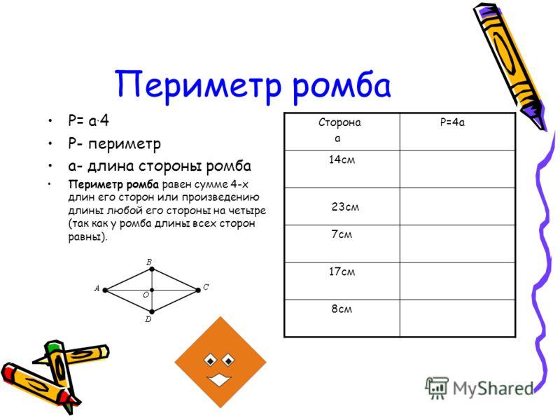 Периметр ромба P= а. 4 P- периметр а- длина стороны ромба Периметр ромба равен сумме 4-х длин его сторон или произведению длины любой его стороны на четыре (так как у ромба длины всех сторон равны). Сторона а P=4а 14см 23см 7см 17см 8см