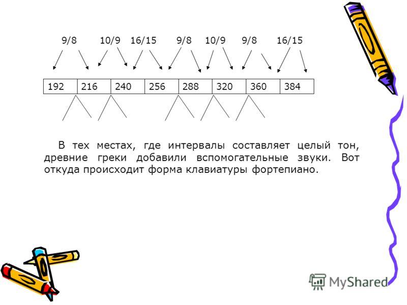 384360320288256240216192 9/8 10/9 16/15 9/8 10/9 9/8 16/15 В тех местах, где интервалы составляет целый тон, древние греки добавили вспомогательные звуки. Вот откуда происходит форма клавиатуры фортепиано.
