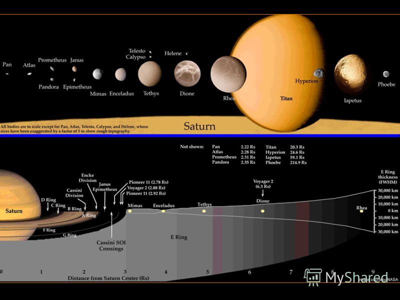 Информация о Сатурне, стр.4 Кольца Сатурна * * Название Радиус Радиус Ширина приблизит. приблизит. внутр. внешн. положение масса (кг) ------------------------------------ ------- ------- ------ ---------- ----------- D-Кольцо 67,000 74,500 7,500 (кол