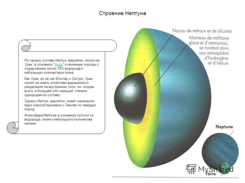 Информация о Нептуне, стр.2 Как у Урана и Юпитера, кольца у Нептуна очень темные, но их состав пока еще неизвестен. Кольцам были даны такие имена: самое внешнее называется Адамс (Adams) (состоит из трех выпуклых дуг названных Свобода, Равенство, Брат