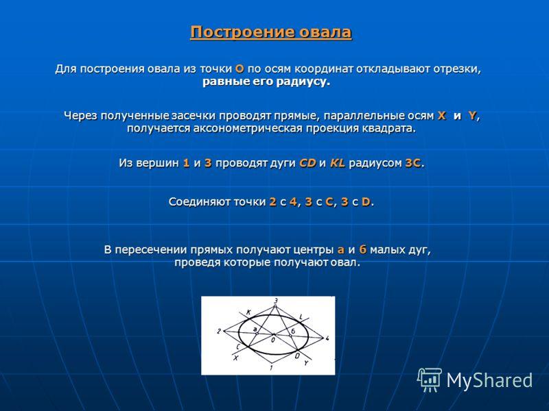 Построение овала Для построения овала из точки О по осям координат откладывают отрезки, равные его радиусу. Через полученные засечки проводят прямые, параллельные осям X и Y, получается аксонометрическая проекция квадрата. Из вершин 1 и 3 проводят ду
