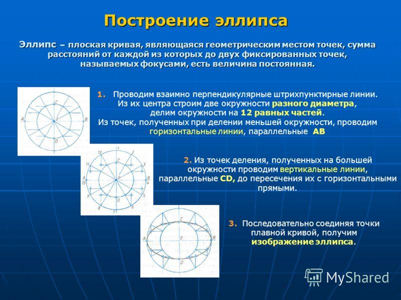 Построение эллипса Эллипс – плоская кривая, являющаяся геометрическим местом точек, сумма расстояний от каждой из которых до двух фиксированных точек, называемых фокусами, есть величина постоянная. 1. Проводим взаимно перпендикулярные штрихпунктирные