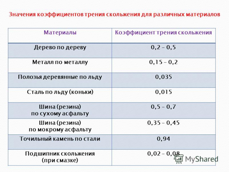 МатериалыКоэффициент трения скольжения Дерево по дереву0,2 – 0,5 Металл по металлу0,15 – 0,2 Полозья деревянные по льду0,035 Сталь по льду (коньки)0,015 Шина (резина) по сухому асфальту 0,5 – 0,7 Шина (резина) по мокрому асфальту 0,35 – 0,45 Точильны