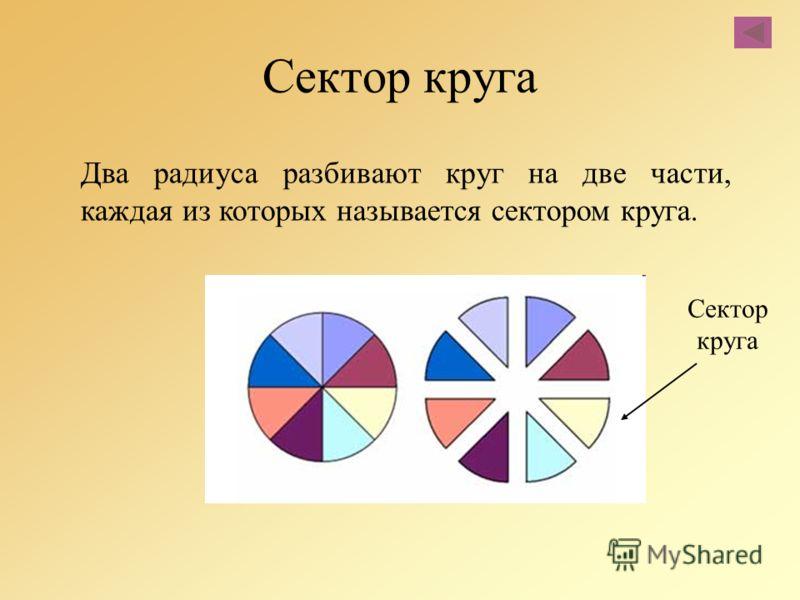 Два радиуса разбивают круг на две части, каждая из которых называется сектором круга. Сектор круга