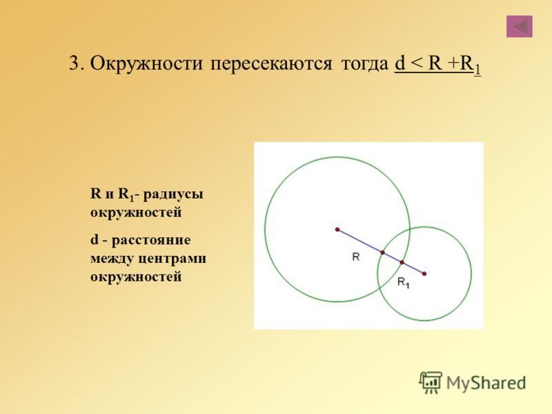 3. Окружности пересекаются тогда d < R +R 1 R и R 1 - радиусы окружностей d - расстояние между центрами окружностей
