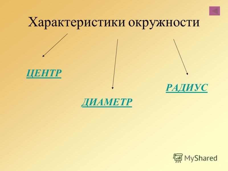 Характеристики окружности ЦЕНТР РАДИУС ДИАМЕТР