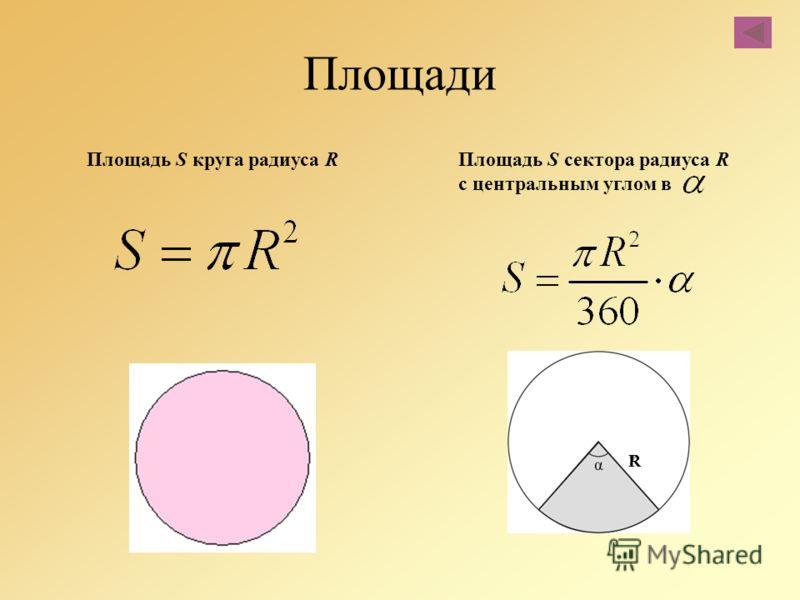 Площади Площадь S круга радиуса R Площадь S сектора радиуса R с центральным углом в R