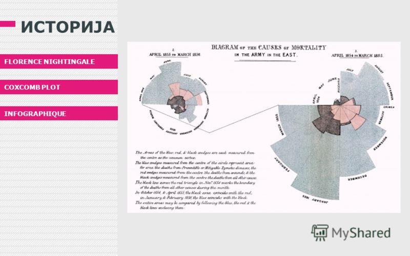 ИСТОРИЈА CHARLES MINARD МАРШОТ НА НАПОЛЕОН EDWARD TURF VISUAL EXPLANATIONS