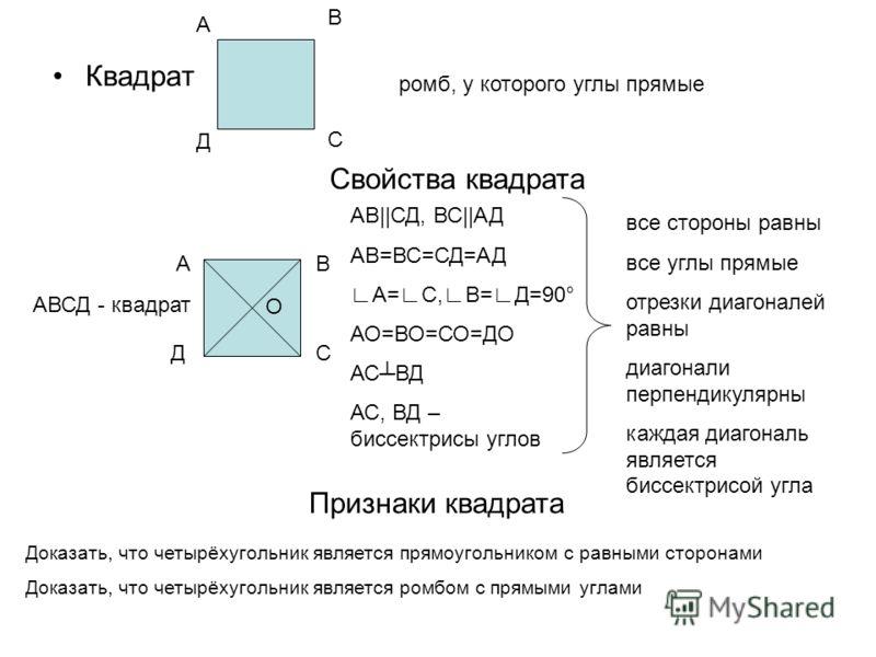 Квадрат А В Д С ромб, у которого углы прямые Свойства квадрата АВСД - квадрат В Д АВ||СД, ВС||АД АВ=ВС=СД=АД А=С,В=Д=90° АО=ВО=СО=ДО АСВД АС, ВД – биссектрисы углов А С все стороны равны все углы прямые отрезки диагоналей равны диагонали перпендикуля