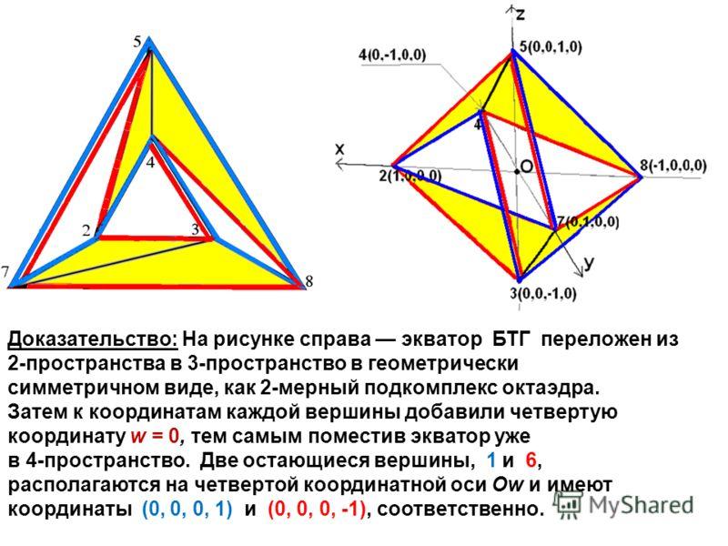 Доказательство: На рисунке справа экватор БТГ переложен из 2-пространства в 3-пространство в геометрически симметричном виде, как 2-мерный подкомплекс октаэдра. Затем к координатам каждой вершины добавили четвертую координату w = 0, тем самым помести