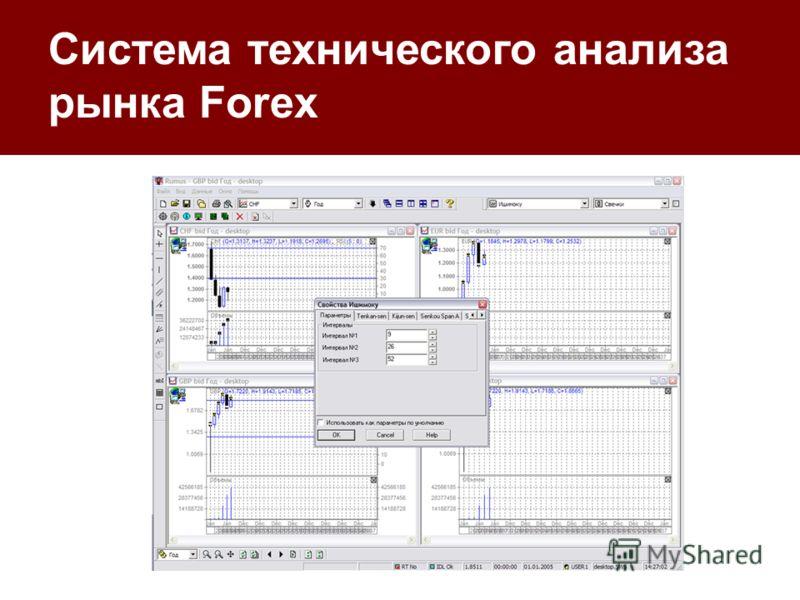 Система технического анализа рынка Forex