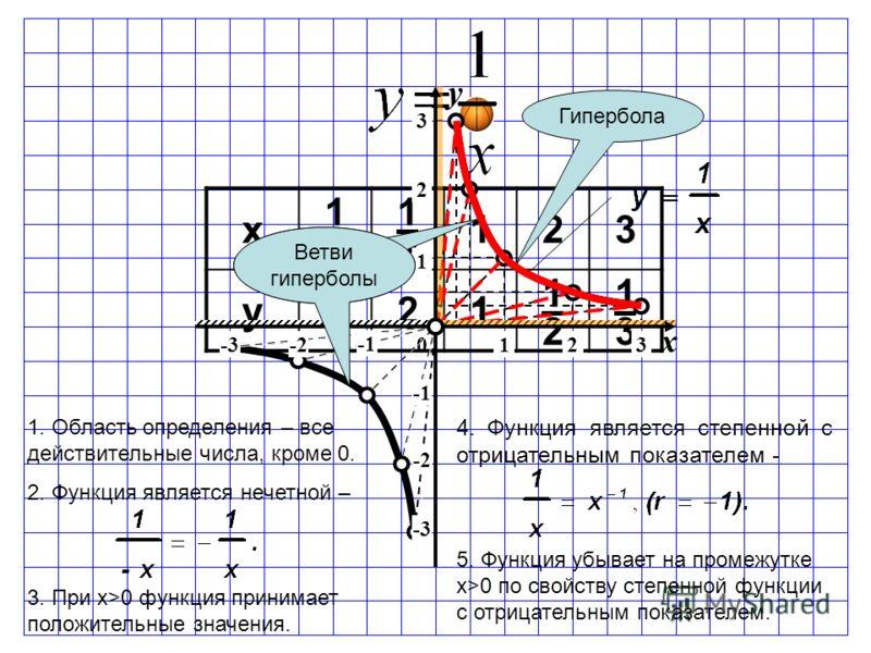 0 1. Область определения – все действительные числа, кроме 0. 2. Функция является нечетной – y x x 1313 1212 123 y321 1212 1313 -2 -3 -2-312 3 1 2 3 Гипербола 4. Функция является степенной с отрицательным показателем - 5. Функция убывает на промежутк