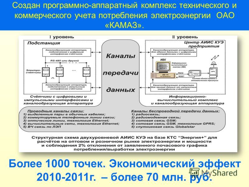 Создан программно-аппаратный комплекс технического и коммерческого учета потребления электроэнергии ОАО «КАМАЗ». Более 1000 точек. Экономический эффект 2010-2011г. – более 70 млн. руб.