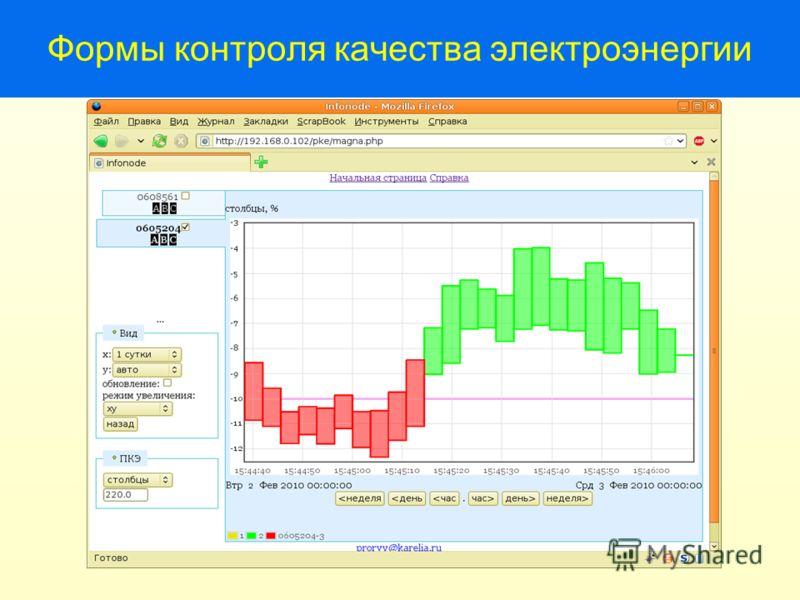 Формы контроля качества электроэнергии