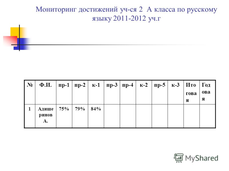 Мониторинг достижений уч-ся 2 А класса по русскому языку 2011-2012 уч.г Ф.И.пр-1пр-2к-1пр-3пр-4к-2пр-5к-3Ито гова я Год ова я 1Адише ринов А. 75%79%84%
