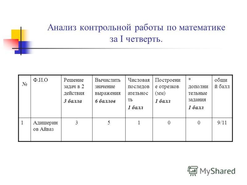 Схемы анализов контрольных работ в начальных классах