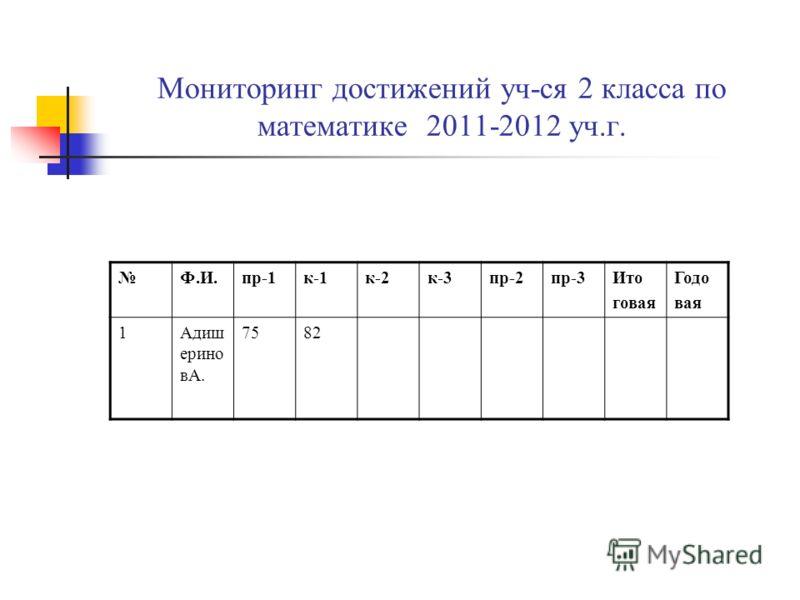 Мониторинг достижений уч-ся 2 класса по математике 2011-2012 уч.г. Ф.И.пр-1к-1к-2к-3пр-2пр-3Ито говая Годо вая 1Адиш ерино вА. 7582
