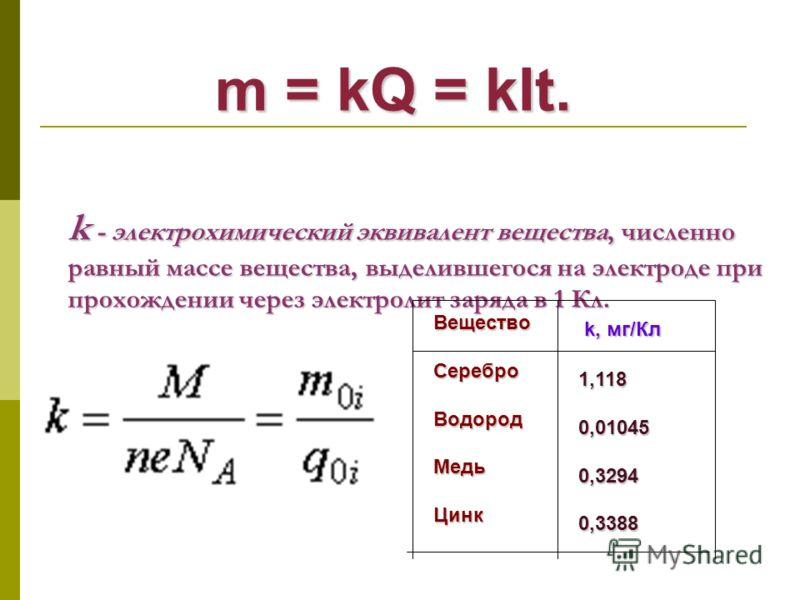 k - электрохимический эквивалент вещества, численно равный массе вещества, выделившегося на электроде при прохождении через электролит заряда в 1 Кл. m = kQ = kIt. m = kQ = kIt. ВеществоСереброВодородМедьЦинк 1,1180,010450,32940,3388 k, мг/Кл