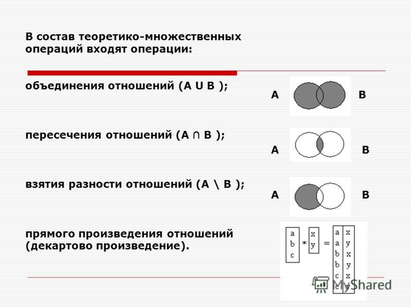 В состав теоретико-множественных операций входят операции: объединения отношений (А U B ); пересечения отношений (A B ); взятия разности отношений (A \ B ); прямого произведения отношений (декартово произведение). А А А B B B