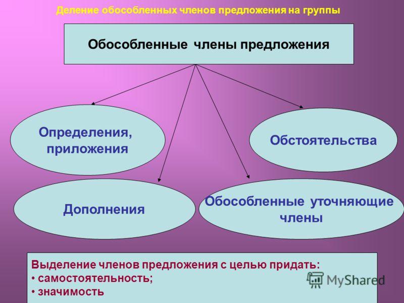 Урок по теме обособленные член предложения