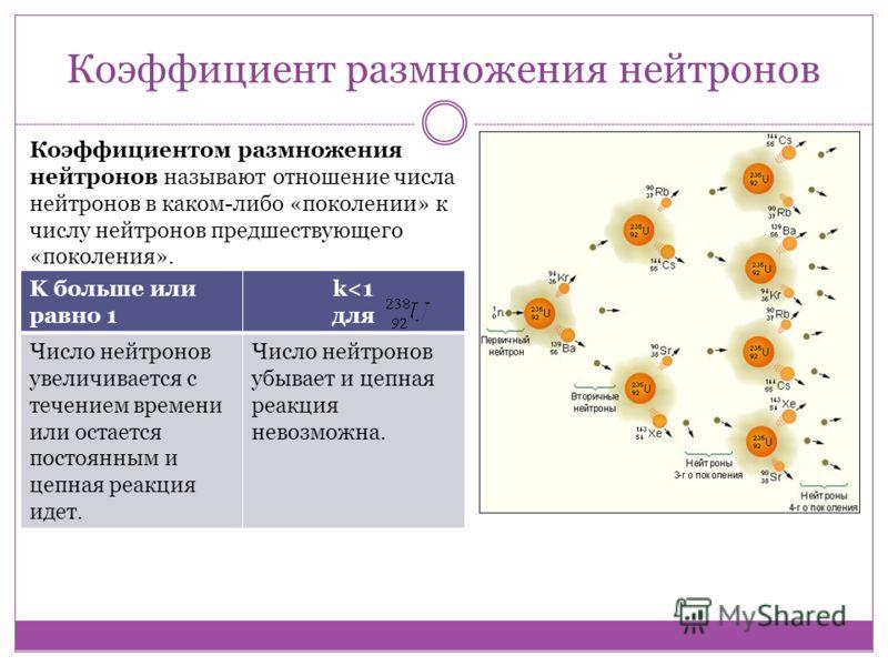 Коэффициент размножения нейтронов Коэффициентом размножения нейтронов называют отношение числа нейтронов в каком-либо «поколении» к числу нейтронов предшествующего «поколения». K больше или равно 1 k