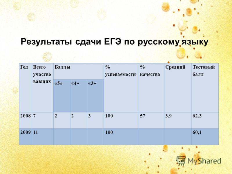 Результаты сдачи ЕГЭ по русскому языку Год Всего участво вавших Баллы % успеваемости % качества Средний Тестовый балл «5»«4»«3» 20087223100573,962,3 20091110060,1
