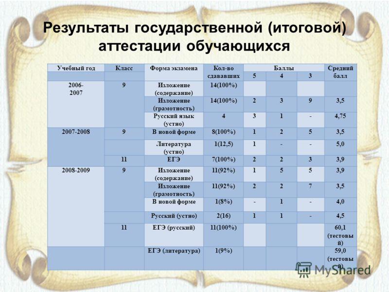 Результаты государственной (итоговой) аттестации обучающихся Учебный годКлассФорма экзаменаКол-во сдававших БаллыСредний балл 543 2006- 2007 9Изложение (содержание) 14(100%) Изложение (грамотность) 14(100%)2393,5 Русский язык (устно) 431-4,75 2007-20