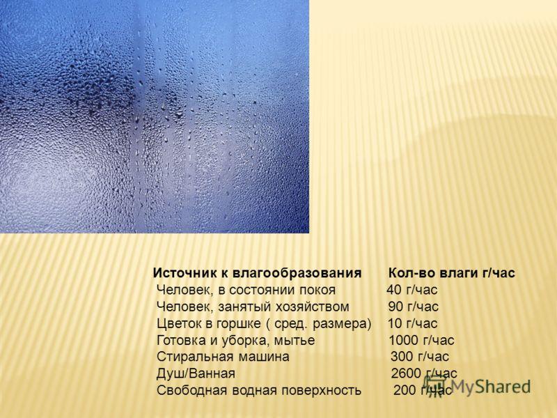 Источник к влагообразования Кол-во влаги г/час Человек, в состоянии покоя 40 г/час Человек, занятый хозяйством 90 г/час Цветок в горшке ( сред. размера) 10 г/час Готовка и уборка, мытье 1000 г/час Стиральная машина 300 г/час Душ/Ванная 2600 г/час Сво