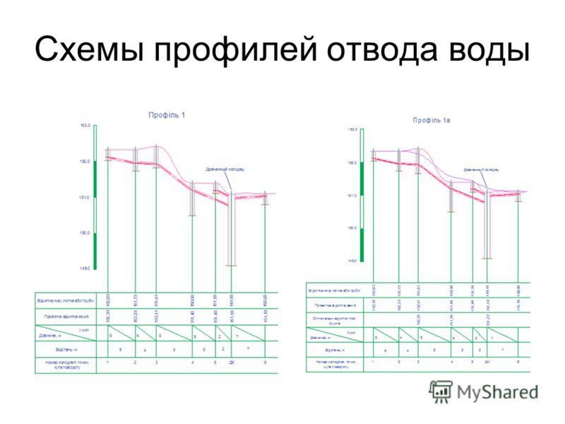 Схемы профилей отвода воды