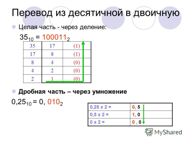 Перевод из десятичной в двоичную Целая часть - через деление: 35 10 = 100011 2 Дробная часть – через умножение 0,25 10 = 0, 010 2 3517 (1) 178 (1) 84 (0) 42 21 0,25 х 2 =0, 5 0,5 х 2 =1, 0 0 х 2 =0, 0