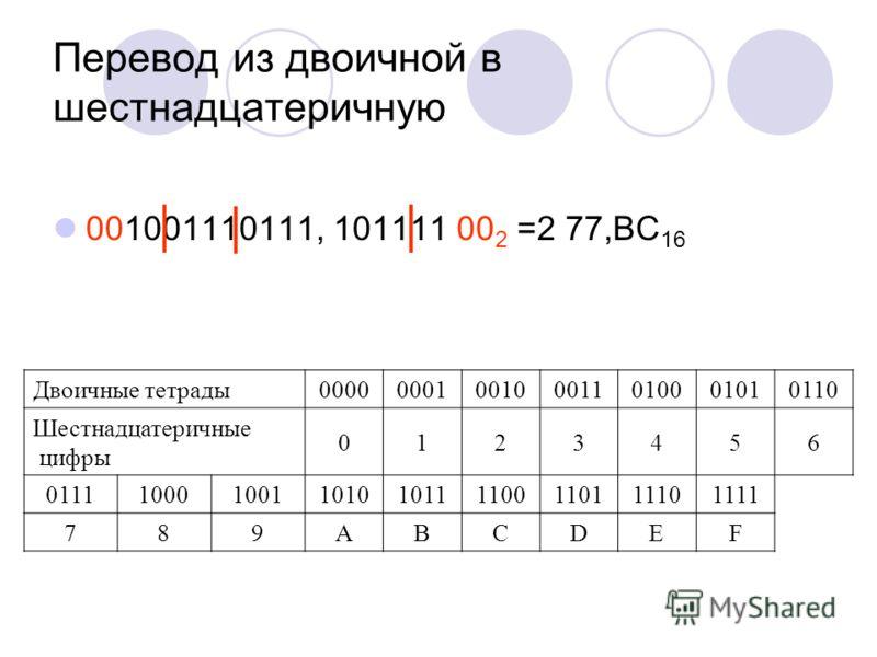 Перевод из двоичной в шестнадцатеричную 001001110111, 101111 00 2 =2 77,ВС 16 Двоичные тетрады 000000010010001101000101 0110 Шестнадцатеричные цифры 0123456 011110001001101010111100110111101111 789ABCDEF