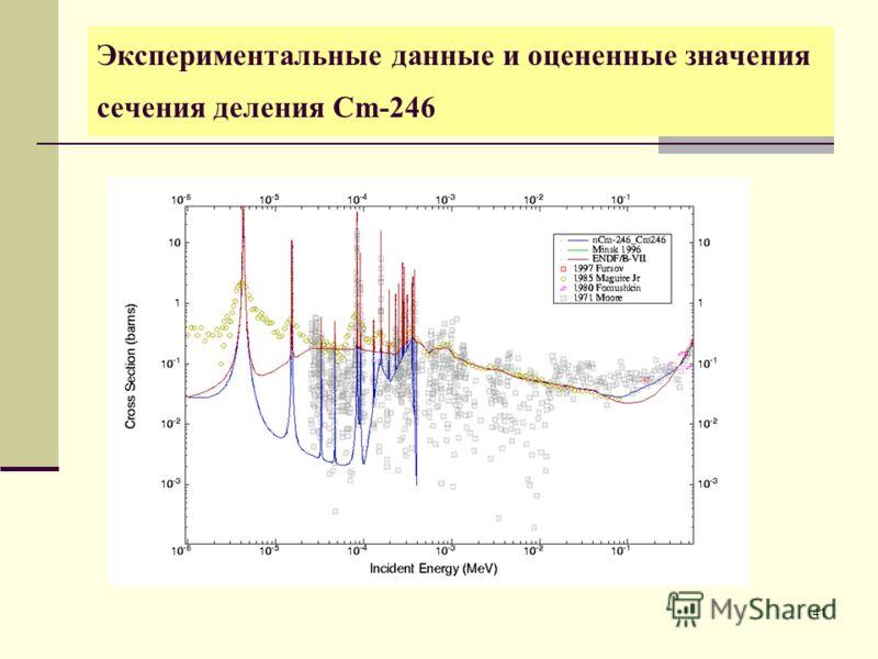 41 Экспериментальные данные и оцененные значения сечения деления Cm-246
