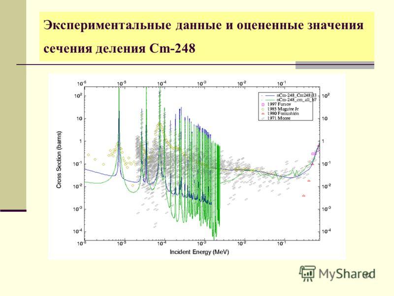 42 Экспериментальные данные и оцененные значения сечения деления Cm-248