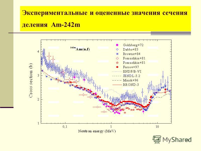 44 Экспериментальные и оцененные значения сечения деления Am-242m