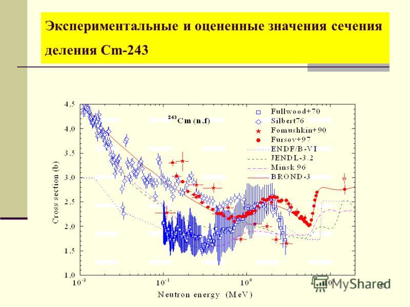 45 Экспериментальные и оцененные значения сечения деления Cm-243