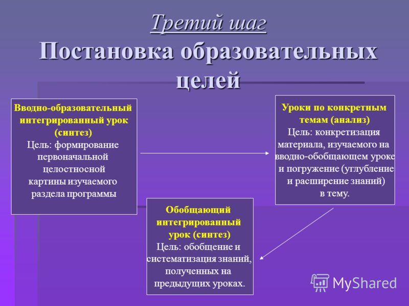 Третий шаг Постановка образовательных целей Вводно-образовательный интегрированный урок (синтез) Цель: формирование первоначальной целостносной картины изучаемого раздела программы Уроки по конкретным темам (анализ) Цель: конкретизация материала, изу