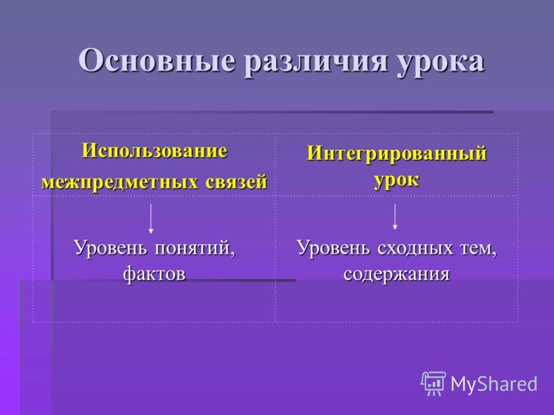 Основные различия урока Использование межпредметных связей Интегрированный урок Уровень понятий, фактов Уровень сходных тем, содержания