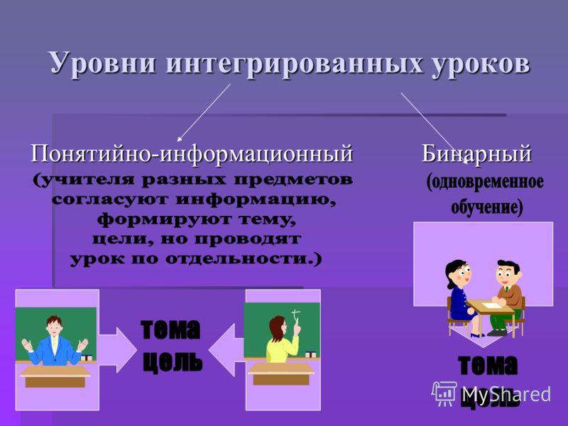 Уровни интегрированных уроков Понятийно-информационный Бинарный