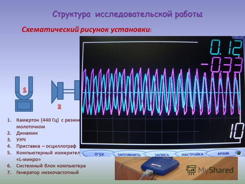1.Камертон (440 Гц) с резиновым молоточком 2.Динамик 3.УНЧ 4.Приставка – осциллограф 5.Компьютерный измерительный блок «L-микро» 6.Системный блок компьютера 7.Генератор низкочастотный Схематический рисунок установки : Структура исследовательской рабо