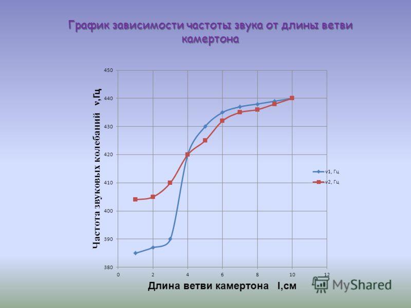 График зависимости частоты звука от длины ветви камертона